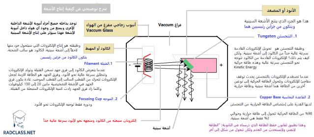 إنتاج الأشعة السينية و مكونات الإكس راي تيوب