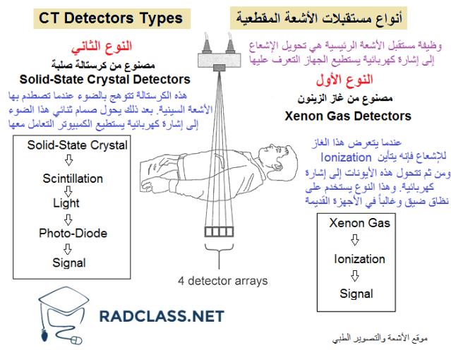 مستقبلات الأشعة المقطعية