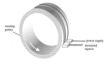تقنية slip ring