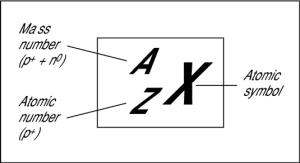 الرقم الذري والكتلة الذرية