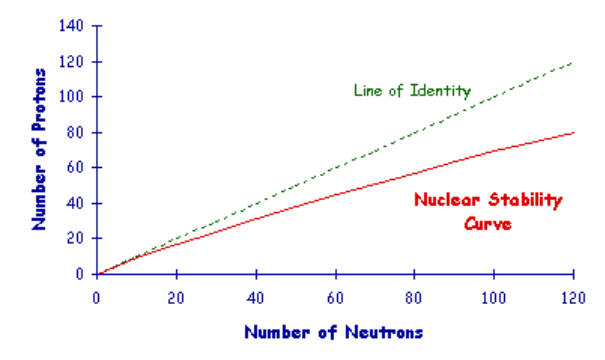 منحنى الإستقرار النووي