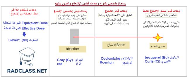 وحدات قياس الإشعاع